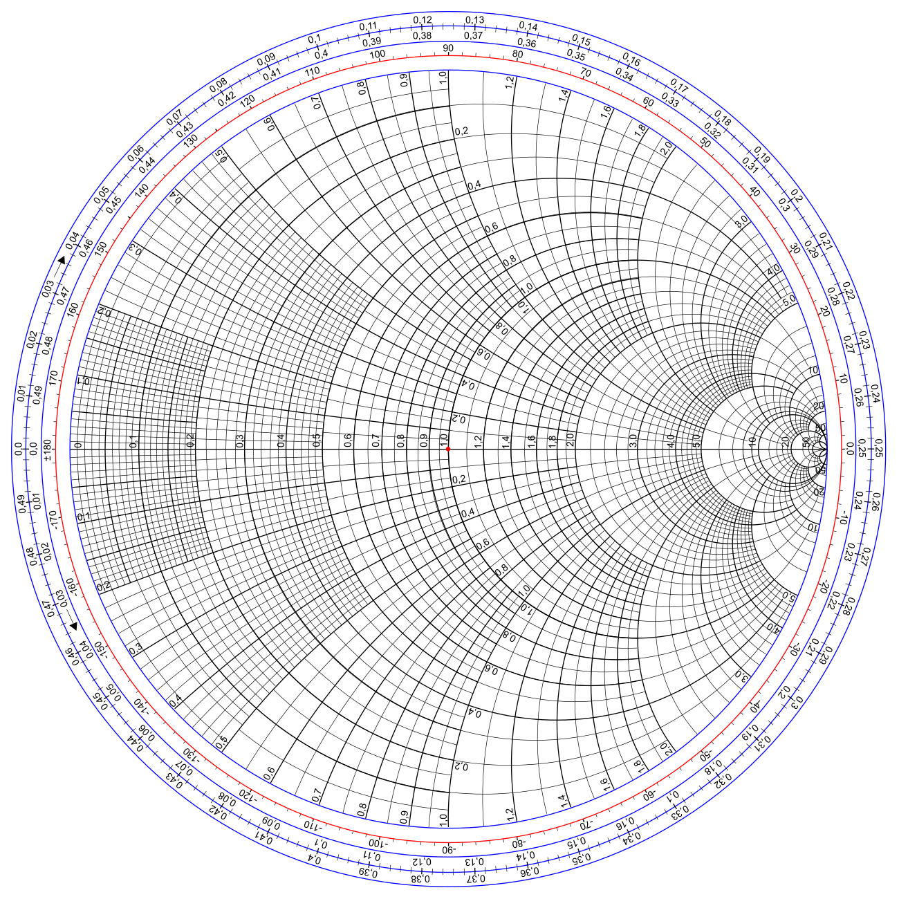 Smith-Diagramm (Quelle: https://upload.wikimedia.org/wikipedia/commons/7/7a/Smith_chart_gen.svg)